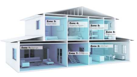 Comfort zone or conflict zone: what type of air-conditioning are you installing?