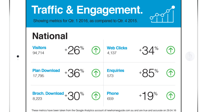 Very Impressive Site Traffic & Engagement Metrics